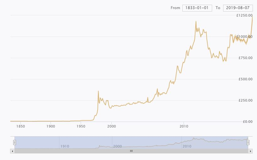 Gold Price History | Gold All Time Prices | Ounces | GBP