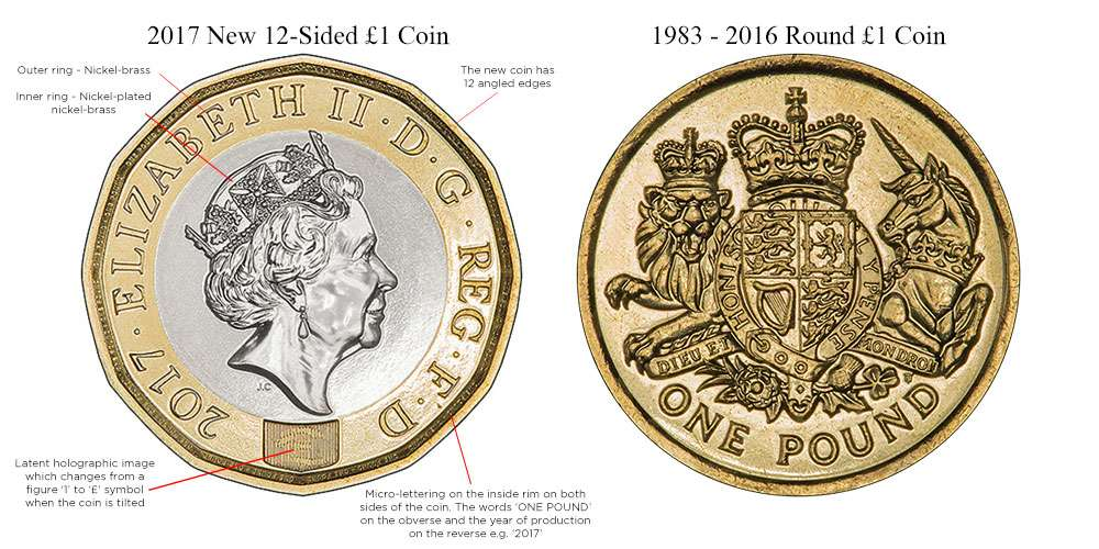 One Pound Coin Specifications Blog Chard