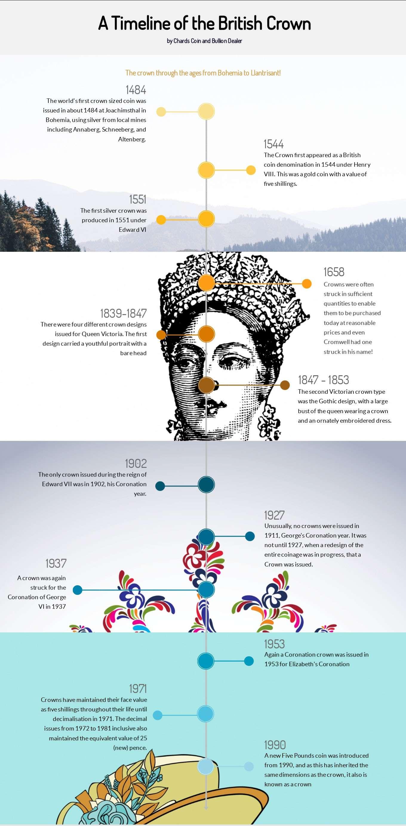 Crown Timeline 3